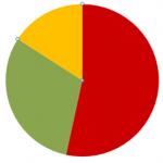 website pie chart